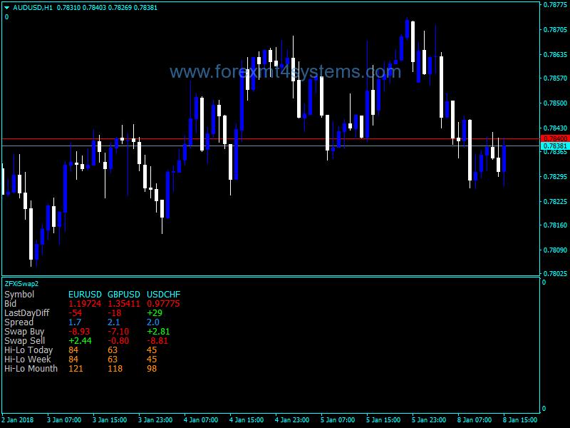 Forex ZFXi Swap Version Two Indicator