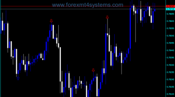 Forex ZigZag Arrow Indicator