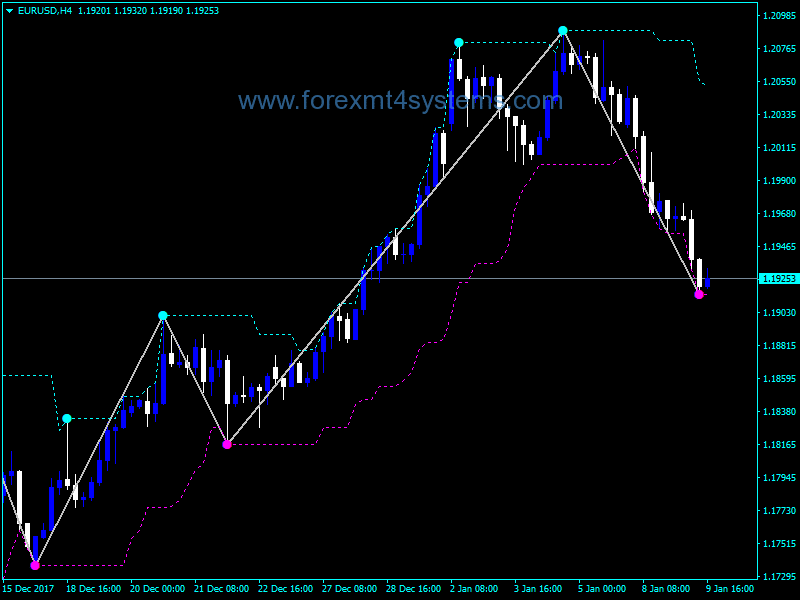 Forex ZigZag Extra Features Indicator – ForexMT4Systems