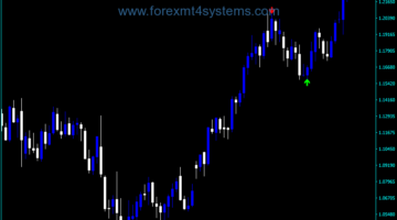 Forex ZigZag Pointer Trading Indicator