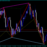 Forex Zigzag High Low Lines Indicator