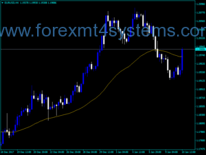 Forex iAMMA Direction Indicator