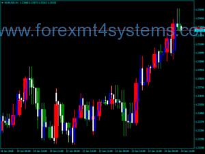 Forex iBigBars Trading Indicator