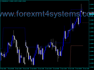Forex IDR Projections Indicator