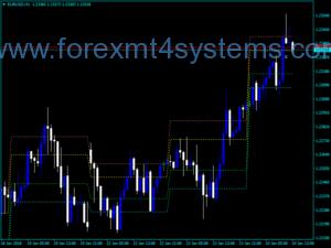 Forex iIntraday Fibonacci-indicator