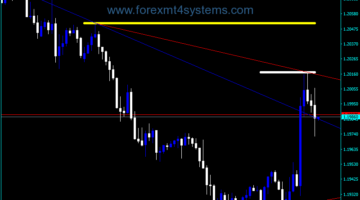 Forex iMax Min Trends Indicator