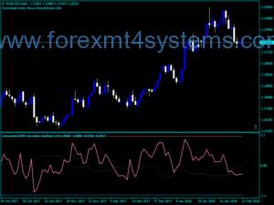Forex AB Asymmetric Ema Bands Oscillator Indicator