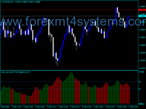 Forex ADX Advanced WA MTF-indicator