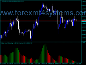 Indicador Forex ADX Bollinger WA