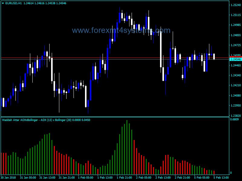 Forex ADX Bollinger WA Indicator