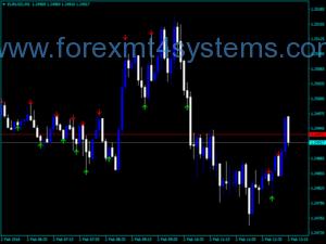 Forex ADX Crossy Trading Indicator