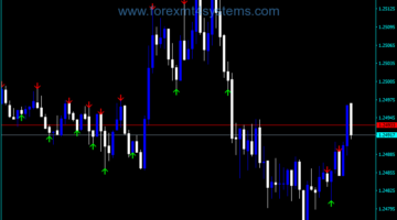 Forex ADX Crossy Trading Indicator