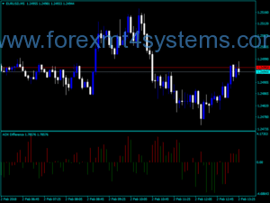 Indx Difference Trading Indicator for Forex ADX