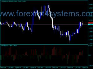 Форекс индикатор за разликата в търговията ADX