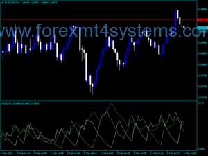 Forex ADX Lucki Trading Indicator