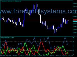 Forex ADX Indekatoriya VBOB Smoothed