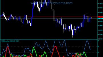 Forex ADX Smoothed VBOB Indicator