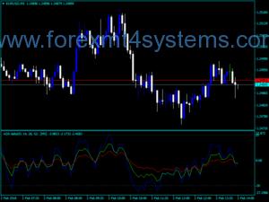 Forex ADX X3Di MTF Indicator