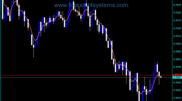 Forex ASMA ATR Trading Indicator
