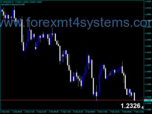 Indicador de preço do mercado puro do Forex ATM