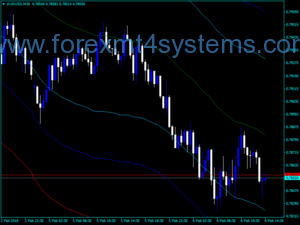 Forex ATR Channels Vartfs mtf Indicator
