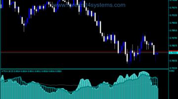 Forex ATR Cikle Trading Indicator