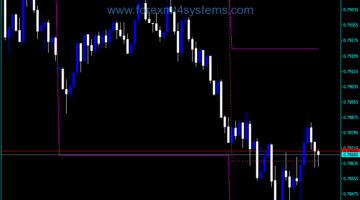 Forex ATR Levels Two Indicator