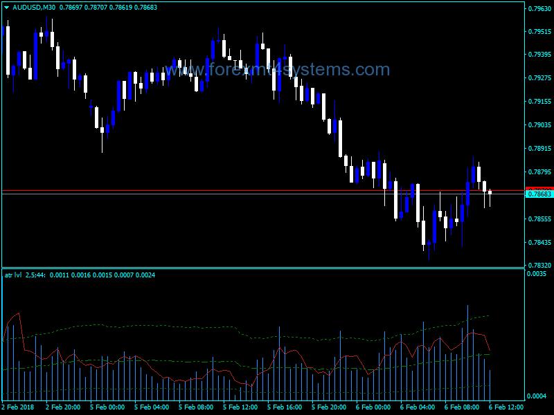 Forex ATR Levels Volume Indicator