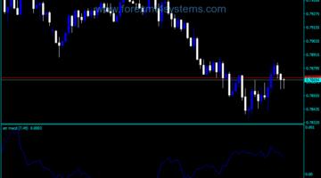 Forex ATR MACD Trading Indicator