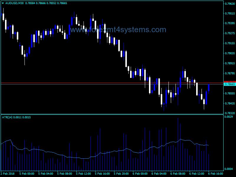 Forex ATR XH Volume Indicator