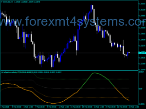 Forex Adaptive Velocity Floating Levels Indicator