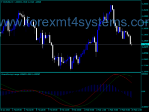 Forex Ahrens MA Convergence Divergence Indicator