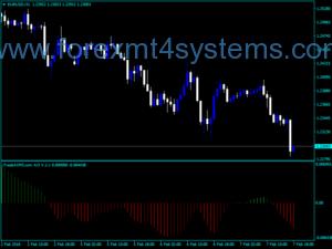 Forex Streeft AO Bars Indicator