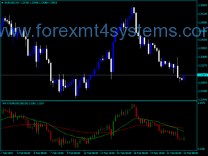 Forex All MA Painel Indicador