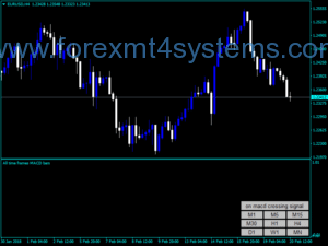 Forex All Tieme Frame MACD Bands Indicator