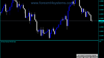 Forex All Tieme Frame MACD Bars Indicator