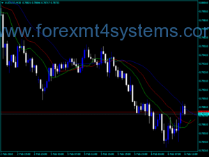 Forex Alligator Modified Line Indicator