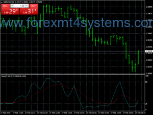 Estratégia Forex Anti Scalping