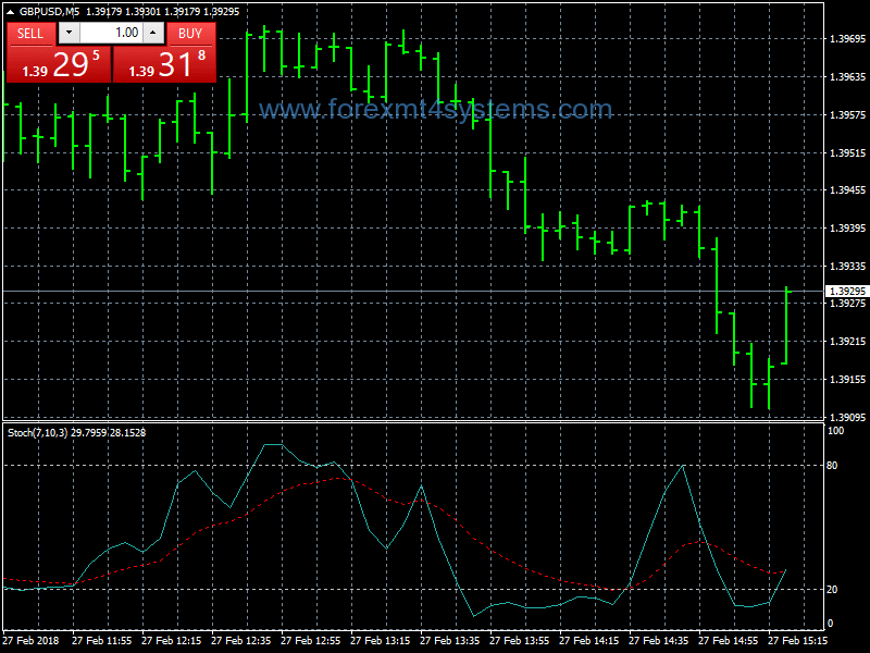 Stratejiya Forex Ant Scalping