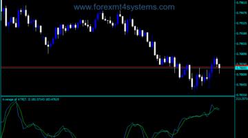 Forex Average ATR Trading Indicator