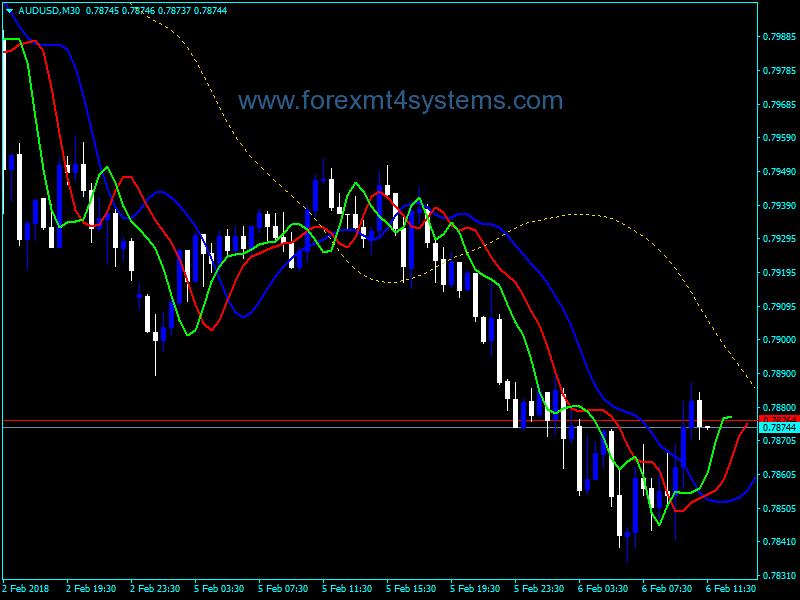 indikator buaya di pasar forex