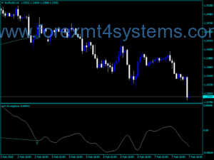 Forex Awesome Accelerator Divergence Indicator