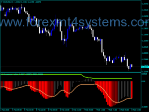 Forex Awesome Accelerator Quatro Color Alert Indicator