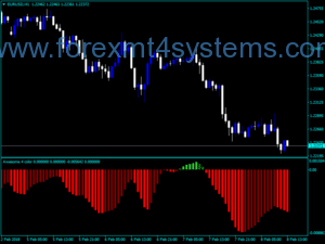 Zêdetir Forex Awesome Accelerator Four Color NMC Indicator
