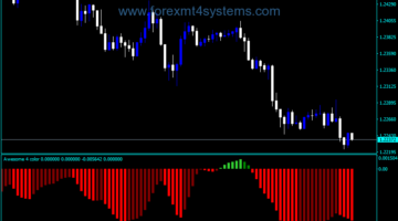 Forex Awesome Accelerator Four Color NMC Indicator