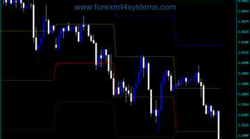 Forex Awesome Accelerator High Low Indicator