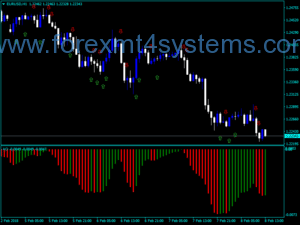 Forex Awesome Accelerator Signal Alert Arrows Indicator
