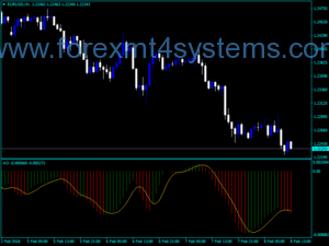 Forex Awesome Accelerator Signal Alert Indicator