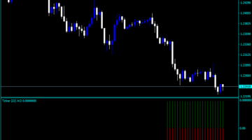 Forex Awesome Accelerator Ticker Indicator
