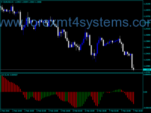 Forex Awesome Accelerator Wln Puts Indicator